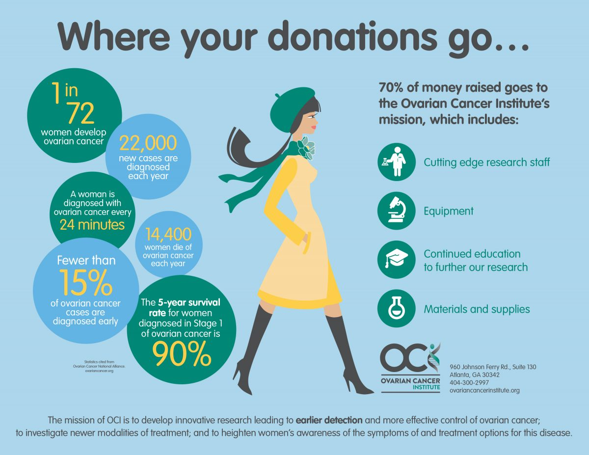 Where Your Money Goes Ovarian Cancer Institute