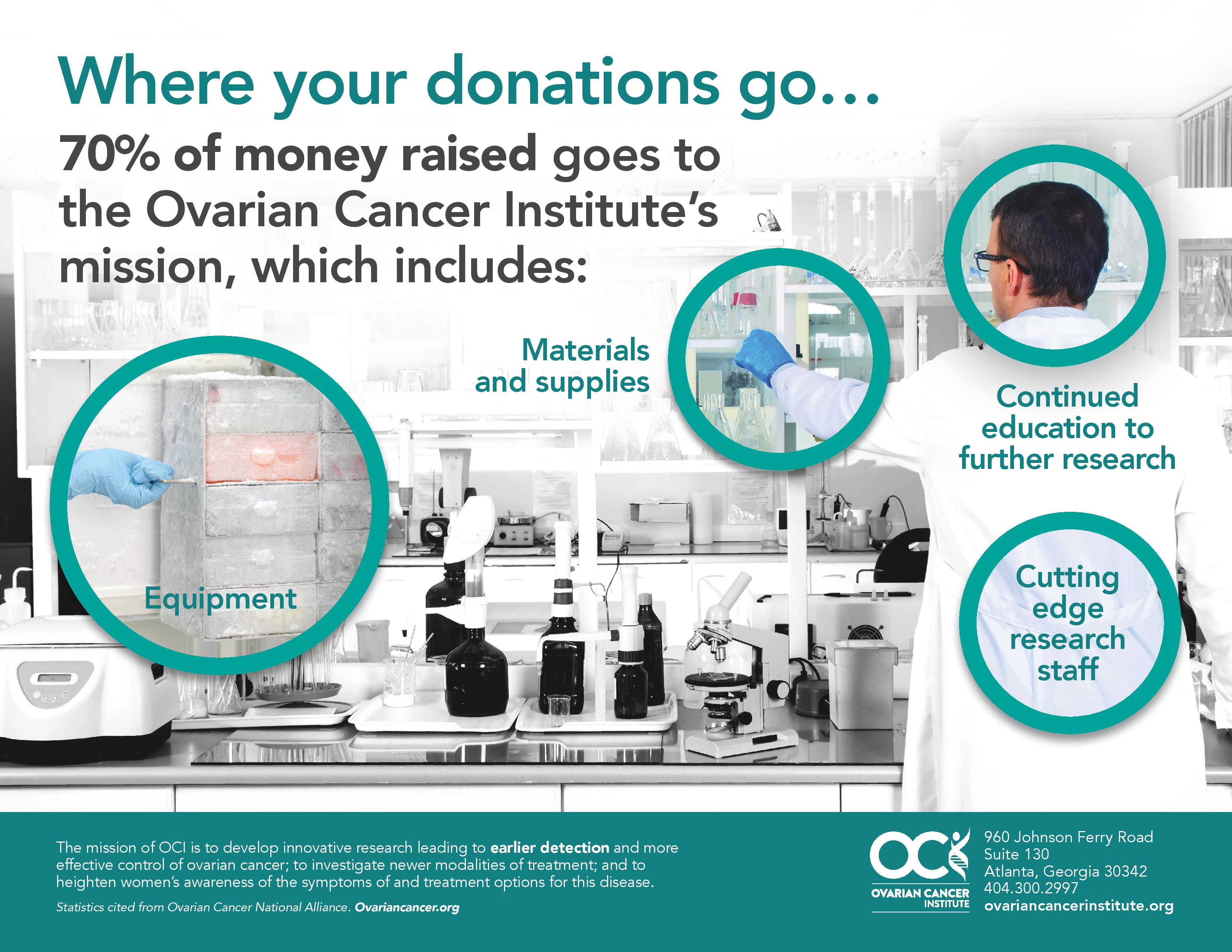 Donations Ovarian Cancer Institute